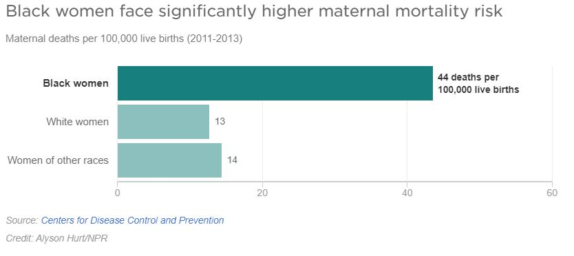 racial justice black maternal death chart