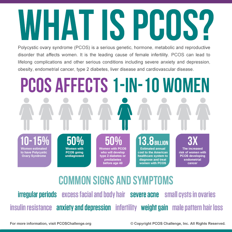 what is pcos image